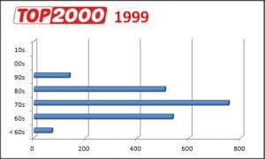 Top 2000 verdeling van de decennia (1999)