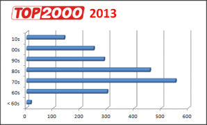 Top 2000 verdeling van de decennia (2013)