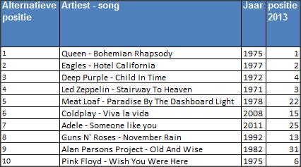Top 2000: Top 10 over de afgelopen 15 jaar