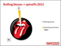Top 2000: noteringen van The Rolling Stones